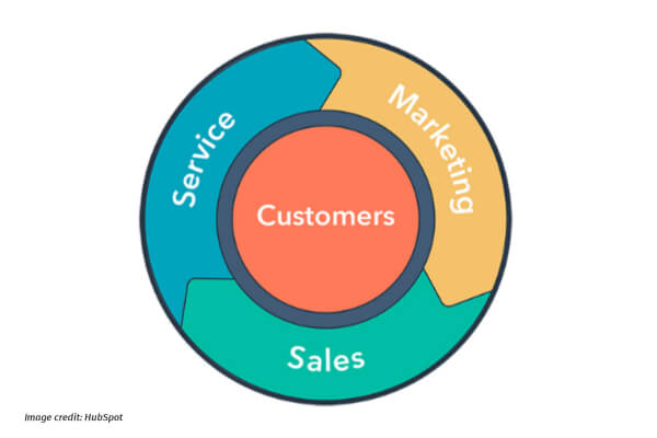 funnel marketing - flywheel marketing